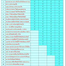 คลินิกเทคนิคการแพทย์ธนบุรีเมดิคัลแล็บ - หน้าหลัก