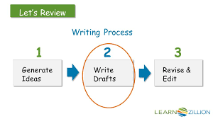 how do you make an essay flow in this lesson you will learn how  4 writing process generate ideas generate ideas write drafts write drafts revise edit revise edit 1 2 3