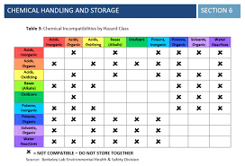Chemical Compatibility Chart Chemical Compatibility Charts For Chemicals Storage