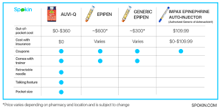 Epipen Chart Auto Injectors At A Glance Spokin The Easiest Way To