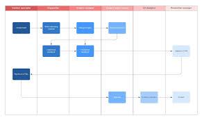 Workflow Chart Maker Free Flowchart Maker Create Flowcharts Online In Lucidchart