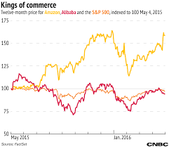 Alibaba Stock Price History Chart A Tale Of Two Companies Matching Up Alibaba Vs Amazon