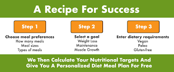 Types Of Meals Zone Diet Meal Plan My Diet Meal Plan