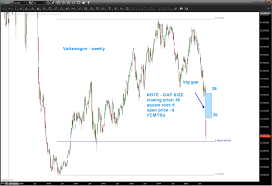 Vw Chart German Dax Weighed Down By Vw Scandal And Db Concerns