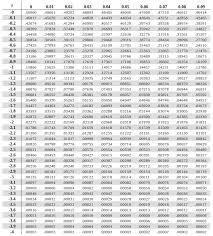 Z Score Chart Printable Z Table Z Table