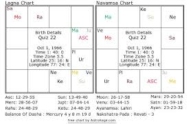 Birth Chart Astrosage Astrology Quiz 22 What Is The Natives Source Of Earning