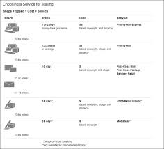 Usps Shipping Chart By Weight Usps Services And Packaging Requirements Ecoenclose