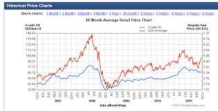Gas Price Chart 10 Years Topforeignstocks Com Your Money Your Future Page 589