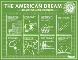 the american dream visual ly the american dream infographic