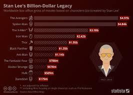 Chart Stan Lees Billion Dollar Legacy Statista