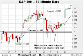 Dow Jones 52 Week Chart Charting A Persistent Late Year Breakout S P 500 Tags