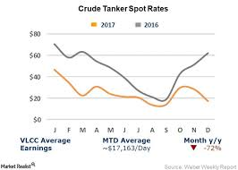 Vlcc Suezmax And Aframax Rates Fell Steeply In Week 4 Of