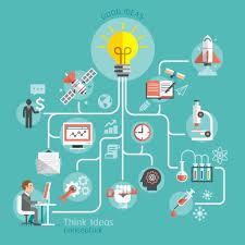 Ideas, Formulas and Shortcuts for Mindmap Maker