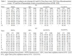 Pt Inr Ratio Chart Oral Anticoagulation In Carriers Of Mechanical Heart Valve