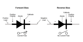 how to test diodes fluke diode test analysis