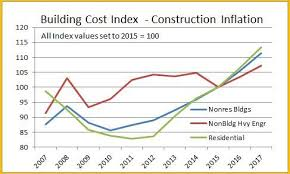 projected inflation calculator construction inflation cost index construction analytics
