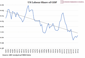 Us Labour Share Of Gdp Economic Research Council