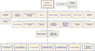 Booz Allen Hamilton Org Chart 2 The Dhs Workplace And Health System Advancing Workforce