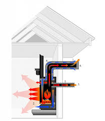 what is a direct vent fireplace. Mp02 What Is A Direct Vent Fireplace E