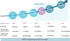 Lte Vs 4g Difference Between 4g And Lte 4g Vs Lte