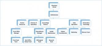 High Quality E Myth Org Chart Organizing Charts Chart And
