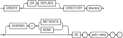 Create A Directory Create Directory