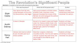 Ss8h3b Georgias History The Revolutionary War 2014 Brain