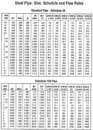 Astm Pipe Weight Chart Ms Schedule 80 Pipe Mild Steel Sch 80 Pipe Mild Steel