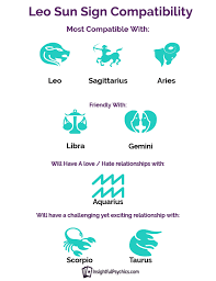 Leo And Aries Compatibility Chart Leo Compatibility