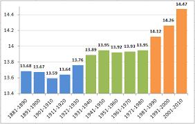 Abhinavs Tech Blog Lying With Charts Global Warming Graph