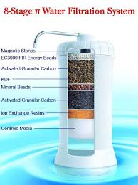 Natural water filter system Iron Removal Hindustan Unilever Ltd Vikram Surendran General Manager water Said That Healthy Living Healthy Living India Chemical Water Purifier Not Safe