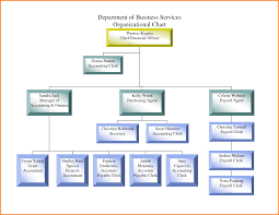 Organizational Chart Food And Beverage Simple Organizational Chart For Small Food Business Www
