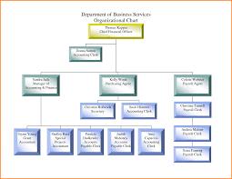 Sample Business Organizational Chart Simple Organizational Chart For Small Food Business Www