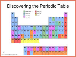 Surprising Rn On Periodic Table Decoration Ideas At Bedroom | The ...
