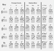 Ukulele Chords Chart Standard Tuning Printable Capo Chart