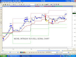 Mcx Gold Live Chart Today Mcx Gold Live Chart Crude Oil Market