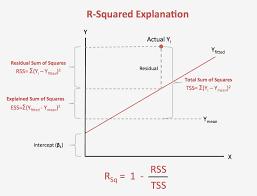 r squared comtion