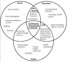 Venn Diagram Help Challenging Homophobia In Schools A Venn Diagram I Need