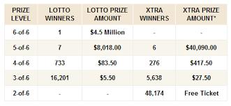 Florida Lotto Winning Numbers Saturday August 3 2019