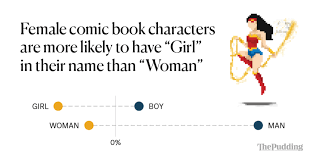 analyzing the gender representation of comic book characters