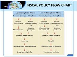 Monetary Policy Flow Chart 010 Flow Chart Expansionary Fiscal Policy Lending Rates