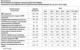 Курсовая по растениеводству Беларусь загрузить Курсовая по растениеводству беларусь подробнее
