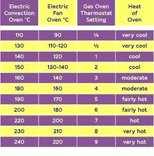 Microwave To Oven Conversion Chart Oven Convection Conversion Convection Toaster Oven