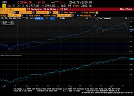 Advance Decline Line Chart 2015 S P 500 And Market Breadth Good Money Guide