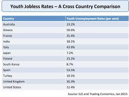 Unemployment Effects On The Economy Unemployment Policies To Reduce Unemployment Economics