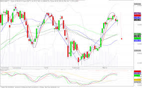 Nifty Next Nse Banknifty Is Looking Week On Charts 17 March