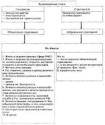 Реферат Формы и виды страхования com Банк рефератов  Формы и виды страхования