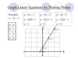 graph linear equations by plotting points graphing linear equations ppt