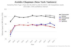 Equipped With A New Look Aroldis Chapman Is As Effective As
