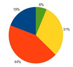 Pie Chart Synonym Pie Chart Wiktionary